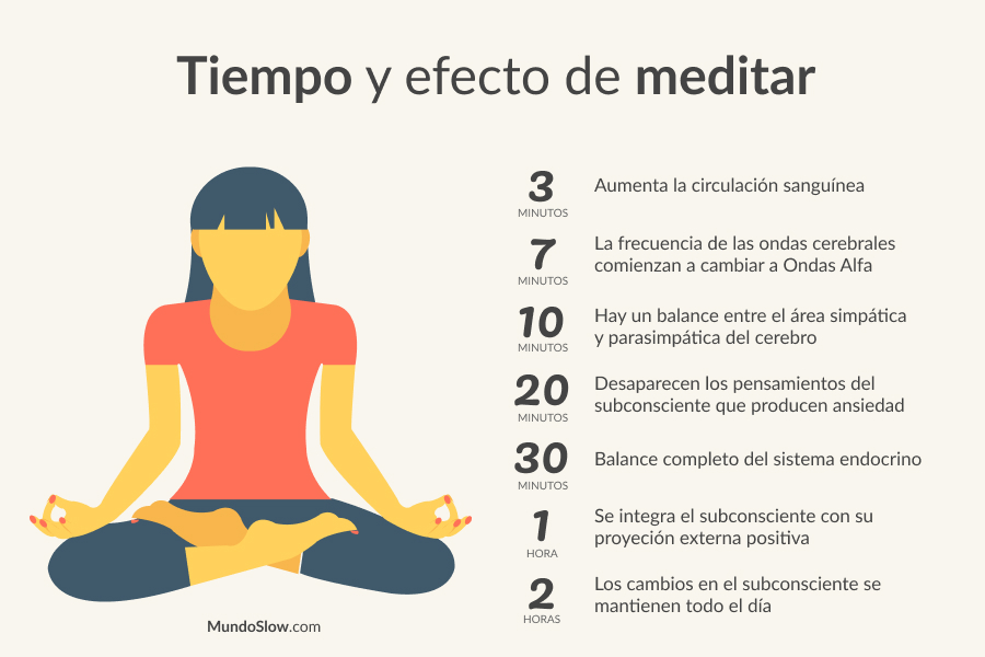 Efectos de la meditación basados en el tiempo
